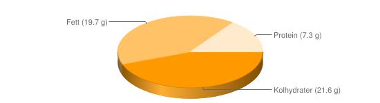 Näringsinnehåll för Smörgås typ sandwich räkor ägg sallad majonnäs - Kolhydrater (21.6 g), Fett (19.7 g), Protein (7.3 g)