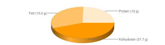 Näringsinnehåll för Blodpudding blodkorv fett 13% stekt - Kolhydrater (21.7 g), Fett (15.2 g), Protein (12 g)