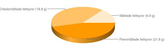 Näringsinnehåll för Sesamfrön torkade - Fleromättade fettsyror (21.8 g), Enkelomättade fettsyror (18.8 g), Mättade fettsyror (6.9 g)
