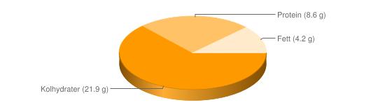 Näringsinnehåll för Blodpalt - Kolhydrater (21.9 g), Protein (8.6 g), Fett (4.2 g)