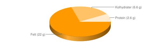 Näringsinnehåll för Hollandaisesås fryst el pulver tillagad - Fett (22 g), Kolhydrater (6.6 g), Protein (2.6 g)