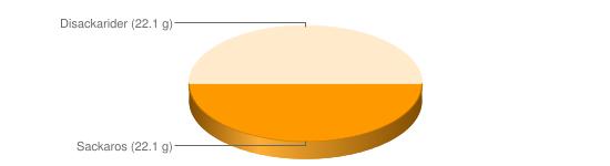 Näringsinnehåll för Mörk choklad kakao >70 % - Sackaros (22.1 g), Disackarider (22.1 g)