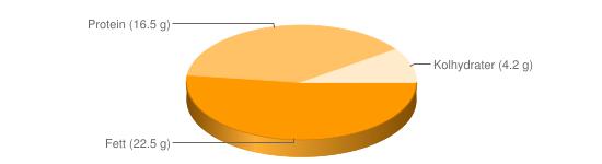 Näringsinnehåll för Sill panerad stekt - Fett (22.5 g), Protein (16.5 g), Kolhydrater (4.2 g)
