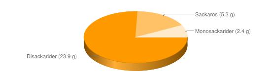 Näringsinnehåll för Dippmix pulver olika smaker - Disackarider (23.9 g), Sackaros (5.3 g), Monosackarider (2.4 g)