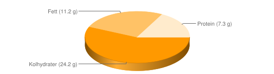 Näringsinnehåll för Falafel kikärtskroketter frysta - Kolhydrater (24.2 g), Fett (11.2 g), Protein (7.3 g)
