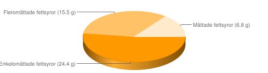 Näringsinnehåll för Jordnötter rostade saltade - Enkelomättade fettsyror (24.4 g), Fleromättade fettsyror (15.5 g), Mättade fettsyror (6.8 g)