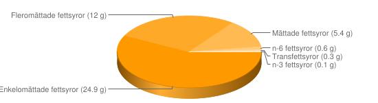 Näringsinnehåll för Bearnaisesås - Enkelomättade fettsyror (24.9 g), Fleromättade fettsyror (12 g), Mättade fettsyror (5.4 g), n-6 fettsyror (0.6 g), Transfettsyror (0.3 g), n-3 fettsyror (0.1 g)