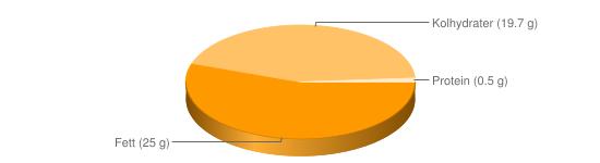 Näringsinnehåll för Dressing majonnäs fett ca 25% - Fett (25 g), Kolhydrater (19.7 g), Protein (0.5 g)