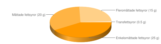 Näringsinnehåll för Bordsmargarin fett 60% berikad typ Milda - Enkelomättade fettsyror (25 g), Mättade fettsyror (20 g), Fleromättade fettsyror (15 g), Transfettsyror (0.5 g)