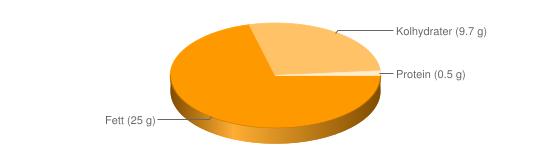 Näringsinnehåll för Dressing fett ca 25% - Fett (25 g), Kolhydrater (9.7 g), Protein (0.5 g)