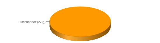 Näringsinnehåll för Vällingpulver osockrat fullkorn 48% berik - Disackarider (27 g)