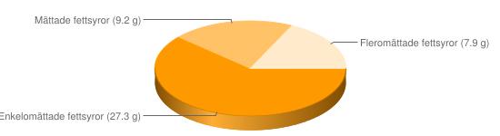 Näringsinnehåll för Cashewnötter - Enkelomättade fettsyror (27.3 g), Mättade fettsyror (9.2 g), Fleromättade fettsyror (7.9 g)