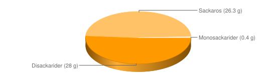 Näringsinnehåll för Kex Ballerina - Disackarider (28 g), Sackaros (26.3 g), Monosackarider (0.4 g)