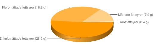 Näringsinnehåll för Pestosås m basilika pinjenötter cashewnötter - Enkelomättade fettsyror (28.5 g), Fleromättade fettsyror (18.2 g), Mättade fettsyror (7.9 g), Transfettsyror (0.4 g)