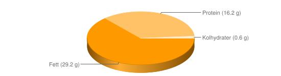 """Näringsinnehåll för Ã""""ggula ekologisk - Fett (29.2 g), Protein (16.2 g), Kolhydrater (0.6 g)"""
