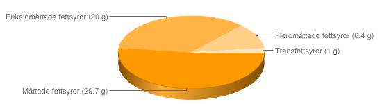 Näringsinnehåll för Matfettsblandning fett 60% berikad typ Bregott mellan - Mättade fettsyror (29.7 g), Enkelomättade fettsyror (20 g), Fleromättade fettsyror (6.4 g), Transfettsyror (1 g)
