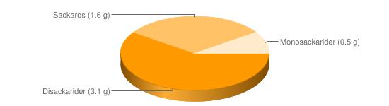 Näringsinnehåll för Café de Paris sås fett 39% Spisa Rydbergs - Disackarider (3.1 g), Sackaros (1.6 g), Monosackarider (0.5 g)