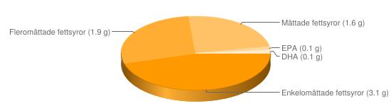 Näringsinnehåll för Kycklinglever stuvad - Enkelomättade fettsyror (3.1 g), Fleromättade fettsyror (1.9 g), Mättade fettsyror (1.6 g), EPA (0.1 g), DHA (0.1 g)