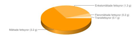 Näringsinnehåll för Yoghurt vanilj m godiskulor fett  5% typ Mellis - Mättade fettsyror (3.2 g), Enkelomättade fettsyror (1.3 g), Fleromättade fettsyror (0.2 g), Transfettsyror (0.1 g)