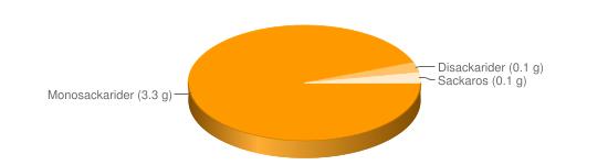 Näringsinnehåll för Paprika grön gul röd - Monosackarider (3.3 g), Disackarider (0.1 g), Sackaros (0.1 g)