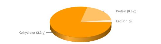 Näringsinnehåll för Paprika grön - Kolhydrater (3.3 g), Protein (0.8 g), Fett (0.1 g)