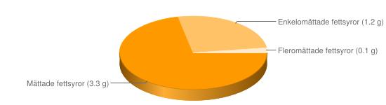 Näringsinnehåll för Ost hårdost fett 5% - Mättade fettsyror (3.3 g), Enkelomättade fettsyror (1.2 g), Fleromättade fettsyror (0.1 g)