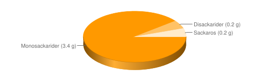 Näringsinnehåll för Paprika gul - Monosackarider (3.4 g), Disackarider (0.2 g), Sackaros (0.2 g)