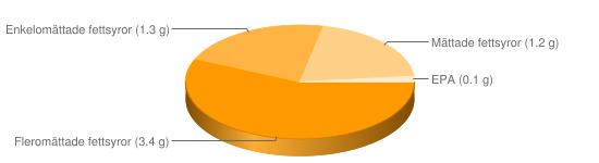 Näringsinnehåll för Skaldjurssallad m majonnäsdressing - Fleromättade fettsyror (3.4 g), Enkelomättade fettsyror (1.3 g), Mättade fettsyror (1.2 g), EPA (0.1 g)