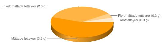 Näringsinnehåll för Müslibar berikad typ Special K Chocolate - Mättade fettsyror (3.6 g), Enkelomättade fettsyror (2.3 g), Fleromättade fettsyror (0.3 g), Transfettsyror (0.3 g)