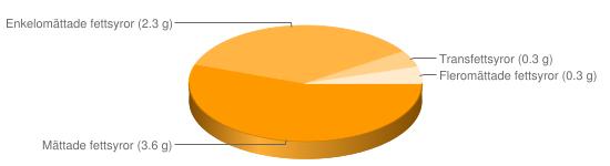 Näringsinnehåll för Müslibar berikad typ Special K Chocolate - Mättade fettsyror (3.6 g), Enkelomättade fettsyror (2.3 g), Transfettsyror (0.3 g), Fleromättade fettsyror (0.3 g)