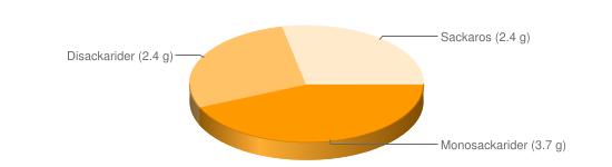 Näringsinnehåll för Sojabönor torkade - Monosackarider (3.7 g), Disackarider (2.4 g), Sackaros (2.4 g)