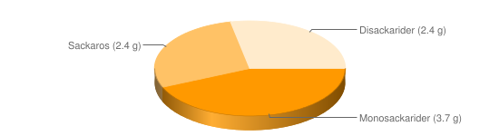 Näringsinnehåll för Sojabönor torkade - Monosackarider (3.7 g), Sackaros (2.4 g), Disackarider (2.4 g)