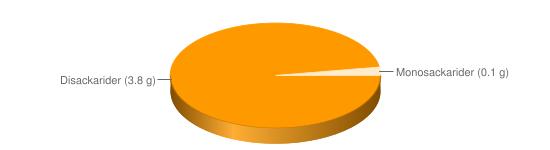 Näringsinnehåll för Filmjölk fett 3% - Disackarider (3.8 g), Monosackarider (0.1 g)