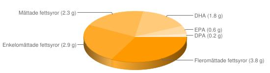 Näringsinnehåll för Regnbågslax inkokt - Fleromättade fettsyror (3.8 g), Enkelomättade fettsyror (2.9 g), Mättade fettsyror (2.3 g), DHA (1.8 g), EPA (0.6 g), DPA (0.2 g)