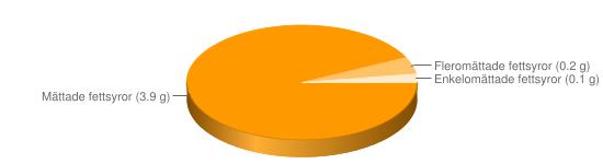 Näringsinnehåll för Müslibar fullkorn berikad typ Special K Bar Red fruit - Mättade fettsyror (3.9 g), Fleromättade fettsyror (0.2 g), Enkelomättade fettsyror (0.1 g)
