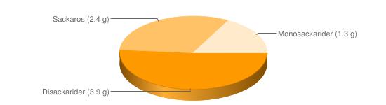 Näringsinnehåll för Rhode Island sås - Disackarider (3.9 g), Sackaros (2.4 g), Monosackarider (1.3 g)
