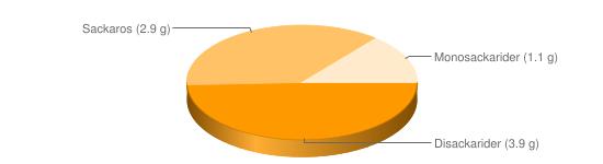Näringsinnehåll för Frukostflingor fullkornsvete Weetabix - Disackarider (3.9 g), Sackaros (2.9 g), Monosackarider (1.1 g)
