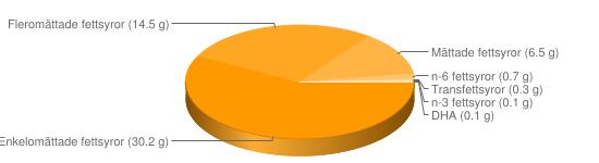 Näringsinnehåll för Hollandaisesås - Enkelomättade fettsyror (30.2 g), Fleromättade fettsyror (14.5 g), Mättade fettsyror (6.5 g), n-6 fettsyror (0.7 g), Transfettsyror (0.3 g), n-3 fettsyror (0.1 g), DHA (0.1 g)