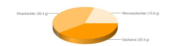 Näringsinnehåll för Apelsinsaft konc berik - Sackaros (30.4 g), Disackarider (30.4 g), Monosackarider (15.6 g)