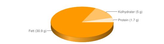 Näringsinnehåll för Kebabasås vit fett 30% Rydbergs - Fett (30.9 g), Kolhydrater (5 g), Protein (1.7 g)