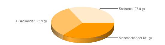 Näringsinnehåll för Banan torkad - Monosackarider (31 g), Disackarider (27.9 g), Sackaros (27.9 g)