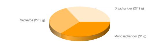 Näringsinnehåll för Banan torkad - Monosackarider (31 g), Sackaros (27.9 g), Disackarider (27.9 g)