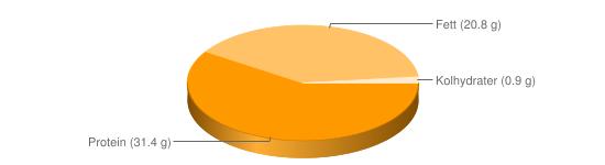 Näringsinnehåll för Ädelost grönmögelost lätt fett 17% - Protein (31.4 g), Fett (20.8 g), Kolhydrater (0.9 g)