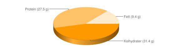 Näringsinnehåll för Vetegroddar - Kolhydrater (31.4 g), Protein (27.5 g), Fett (9.4 g)