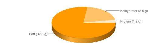 Näringsinnehåll för Lättmajonnäs 32,5% fett - Fett (32.5 g), Kolhydrater (8.5 g), Protein (1.2 g)