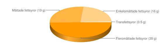 Näringsinnehåll för Bordsmargarin fett 70% berikad typ Becel Gold - Fleromättade fettsyror (35 g), Mättade fettsyror (19 g), Enkelomättade fettsyror (16 g), Transfettsyror (0.5 g)