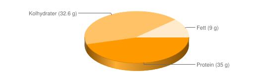 Näringsinnehåll för Måltidsersättning chokladsmak pulver Nutrilett Intensiv - Protein (35 g), Kolhydrater (32.6 g), Fett (9 g)