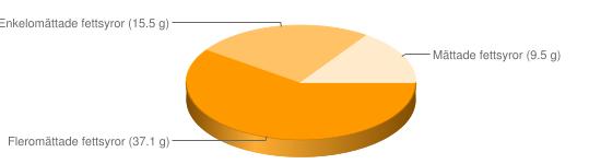 Näringsinnehåll för Dressing vinägrett fett  65% - Fleromättade fettsyror (37.1 g), Enkelomättade fettsyror (15.5 g), Mättade fettsyror (9.5 g)