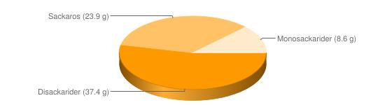 Näringsinnehåll för Frukostflingor berik Kalaspuffar - Disackarider (37.4 g), Sackaros (23.9 g), Monosackarider (8.6 g)