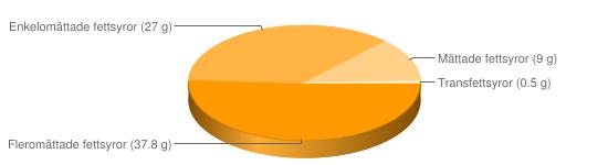 Näringsinnehåll för Flytande margarin fett 74% typ Becel - Fleromättade fettsyror (37.8 g), Enkelomättade fettsyror (27 g), Mättade fettsyror (9 g), Transfettsyror (0.5 g)